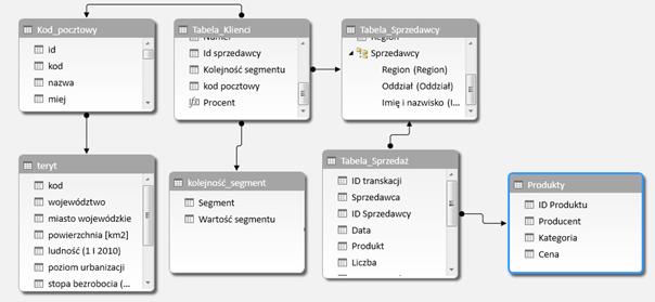 relacyjna baza danych_10