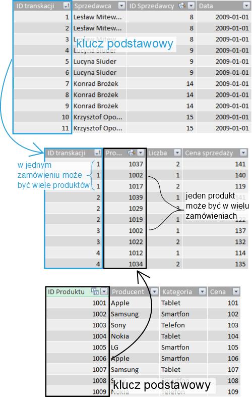 relacyjna baza danych_4