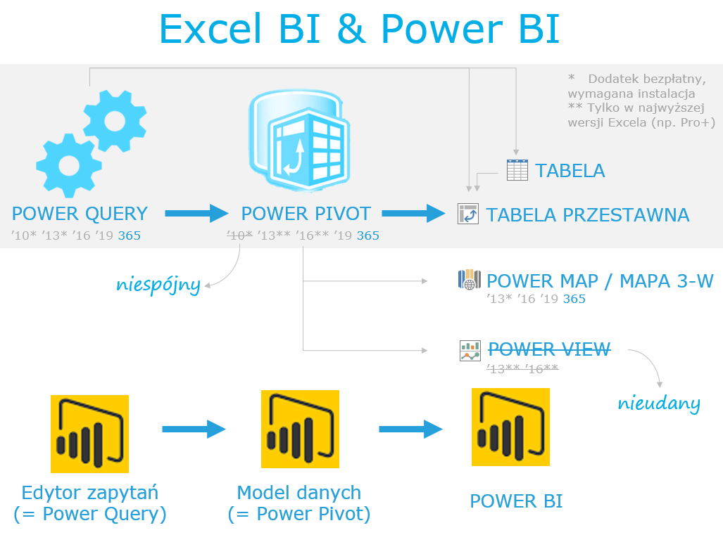 Co to jest Excel BI - Power Query, Pivot, View, Map, Power ...